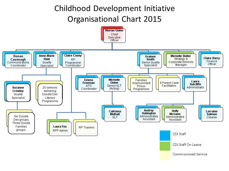 cdi_organisational_chart_jan_2015